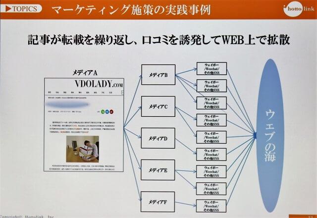 ウェブメディアとSNSを活用してウェブ上に商品情報を増やしていった
