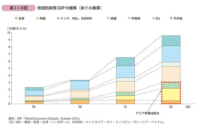 [地域別実質GDP推移] 出典:2016年版中小企業白書