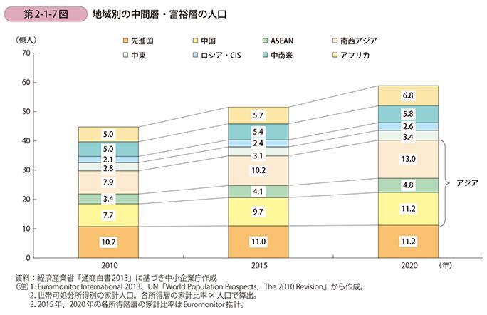 地域別の中間層・富裕層の将来推計人口