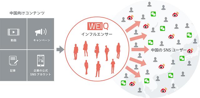 Weibo公式の中国向け広告コンテンツ拡散支援サービス「WEIQ」