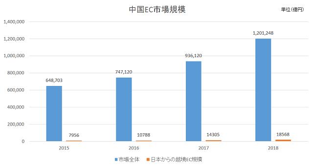 「2015年から2018年の予測まで含めた中国EC市場規模の推移」