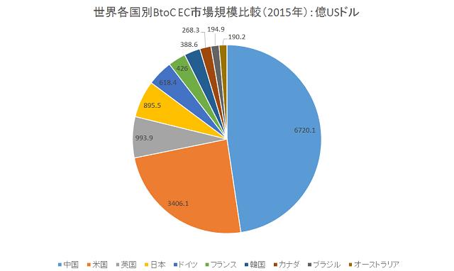 世界各国別BtoC EC市場規模比較