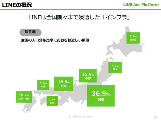 出典:LINE社媒体資料 ユーザーの居住地は人口分布に近い