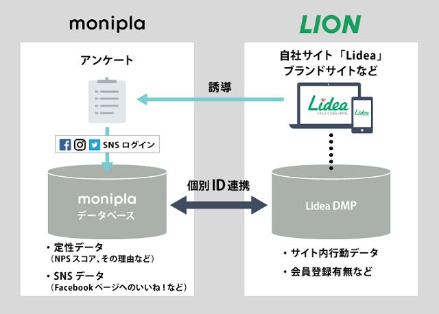 DMPとモニプラの連携によるNPS分析施策の全体像