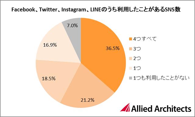 93%がFacebook、Twitter、Instagram、LINEいずれかの利用経験あり