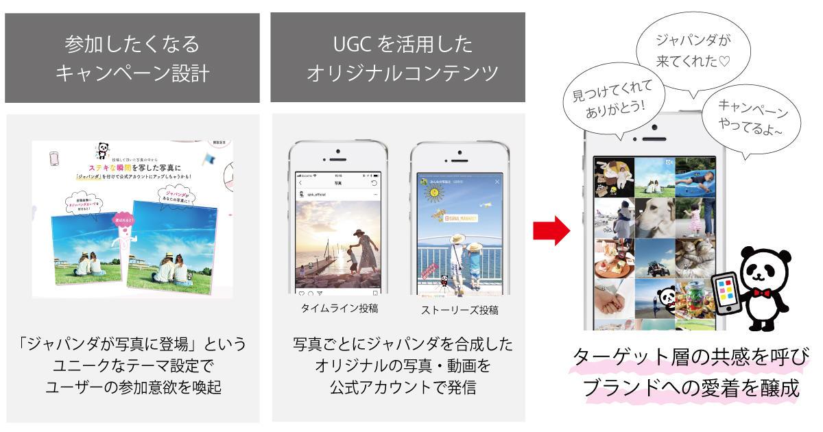 損害保険ジャパン日本興亜株式会社 キャンペーン設計