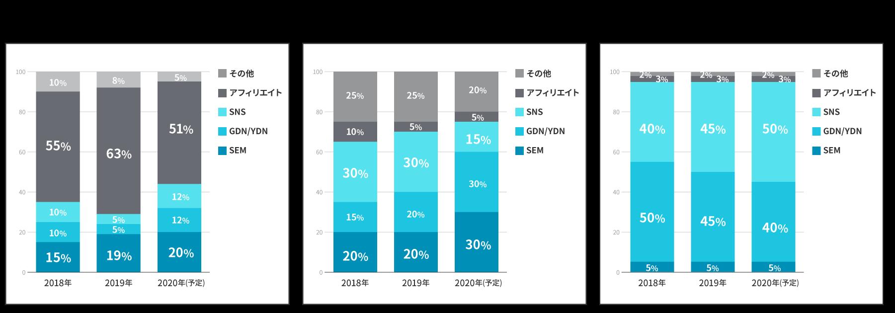 3社 新規顧客獲得向けデジタル広告予算