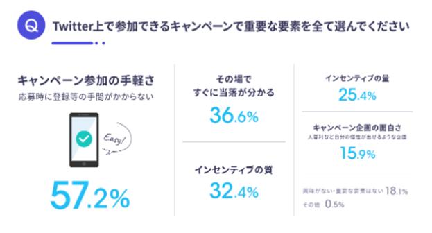 Twitterユーザー企業公式アカウント実態調査 キャンペーン要素