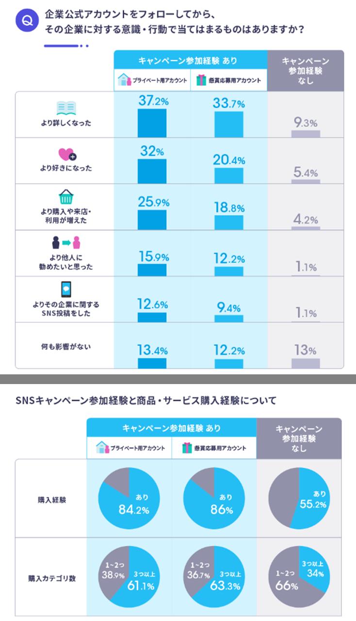 Twitter企業アカウント利用に関する意識調査