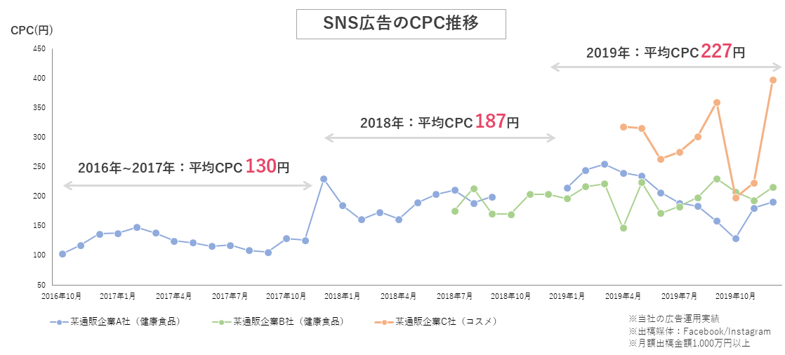 SNS広告のCPC推移