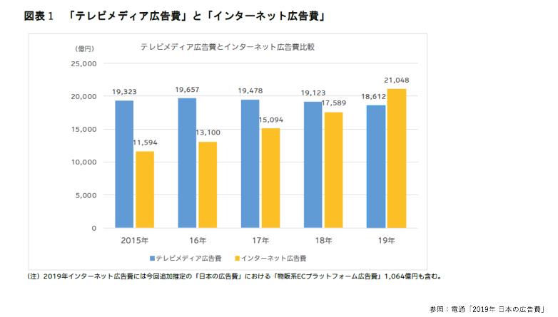EC×デジマ談義 2019年日本の広告費