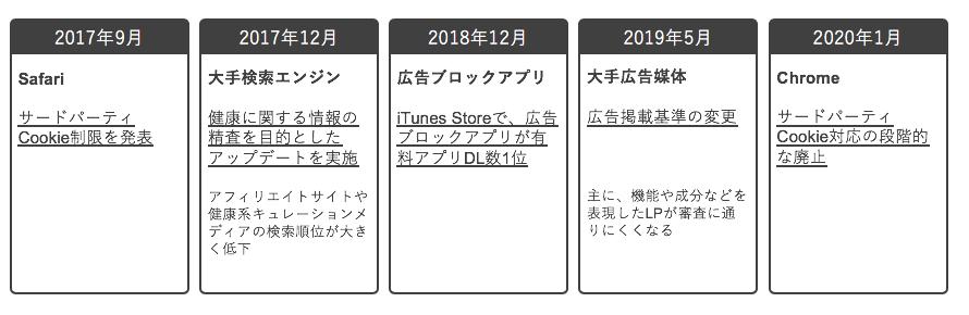 EC×デジマ談義 インターネット広告市場 トピックス