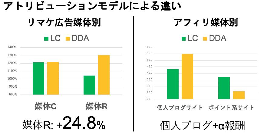 EC×デジマ談義 アトリビューションモデル