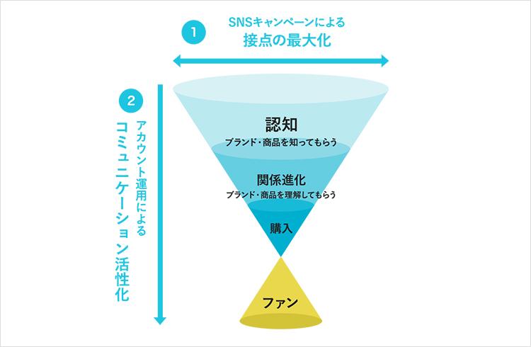 SNSキャンペーン KPI