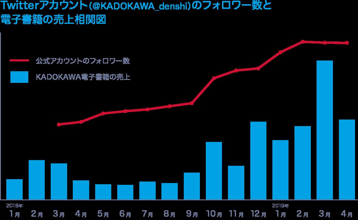 KADOKAWA 相関図