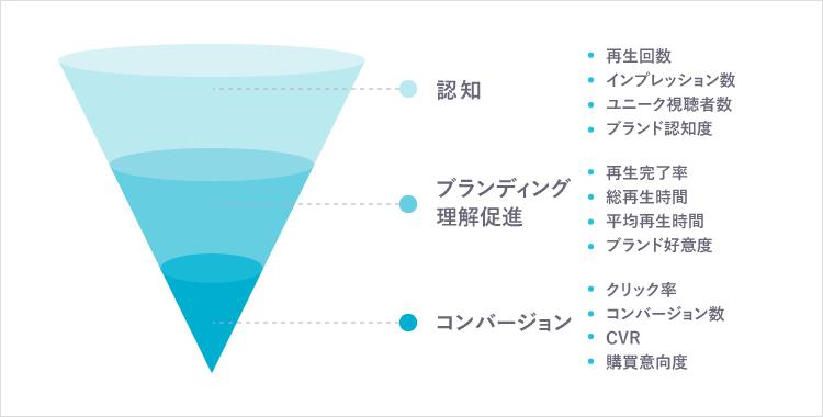 動画活用施策 KPI