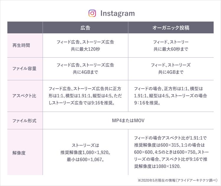 Instagram 入稿規定