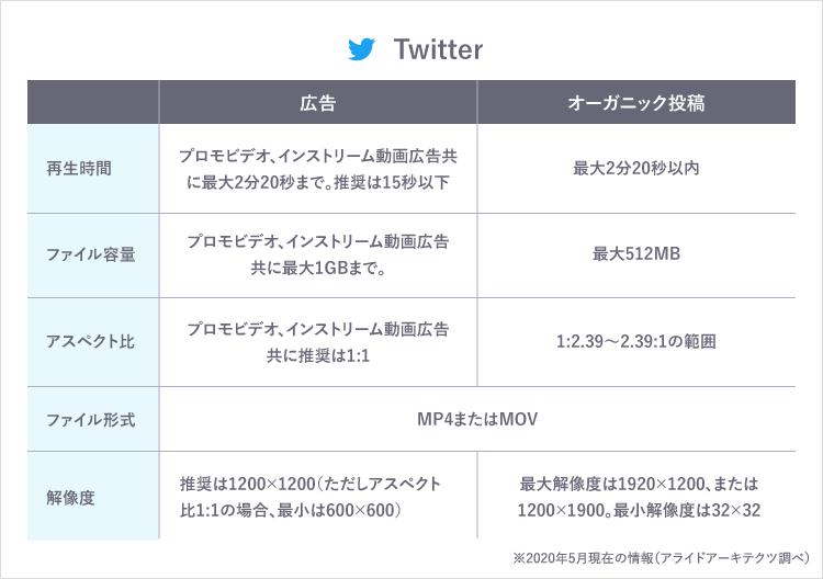 Twitter 入稿規定