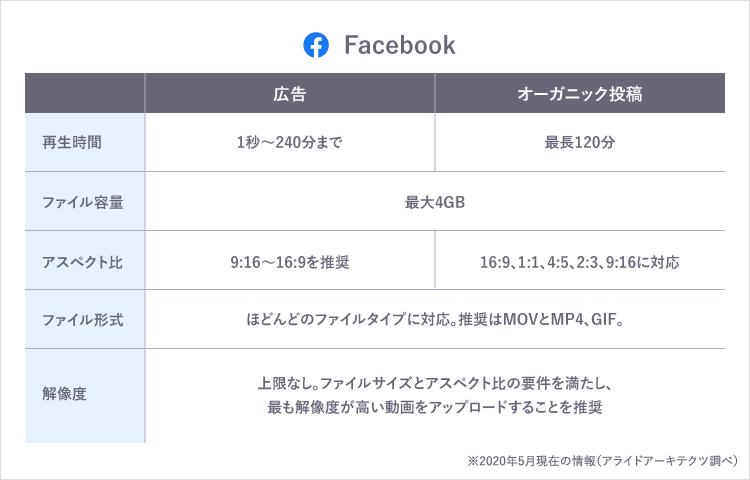 Facebook 入稿規定