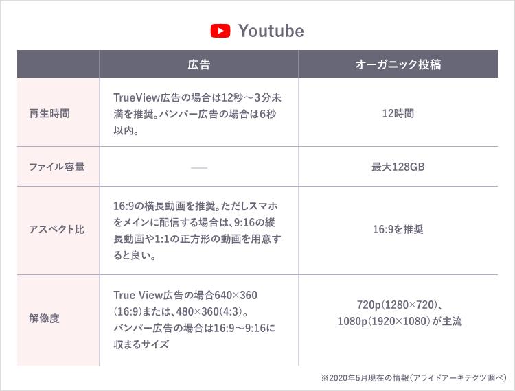 YouTube 入稿規定