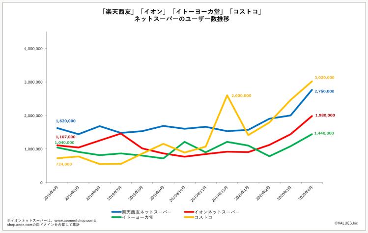 ネットスーパー4サイトのユーザーが急上昇