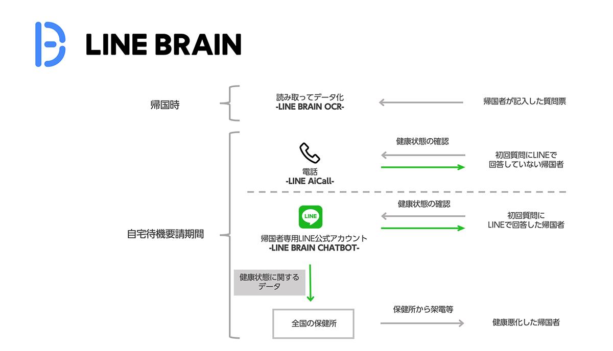 LINE BRAINによるサポートの概要
