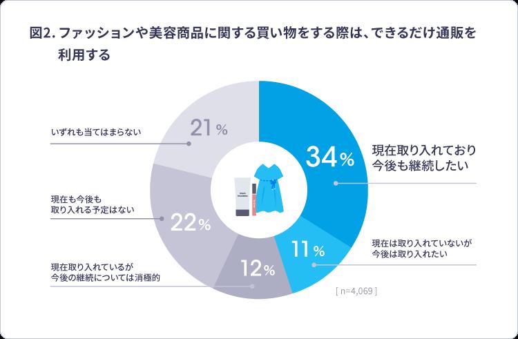 ファッション・美容商品へのEC利用率