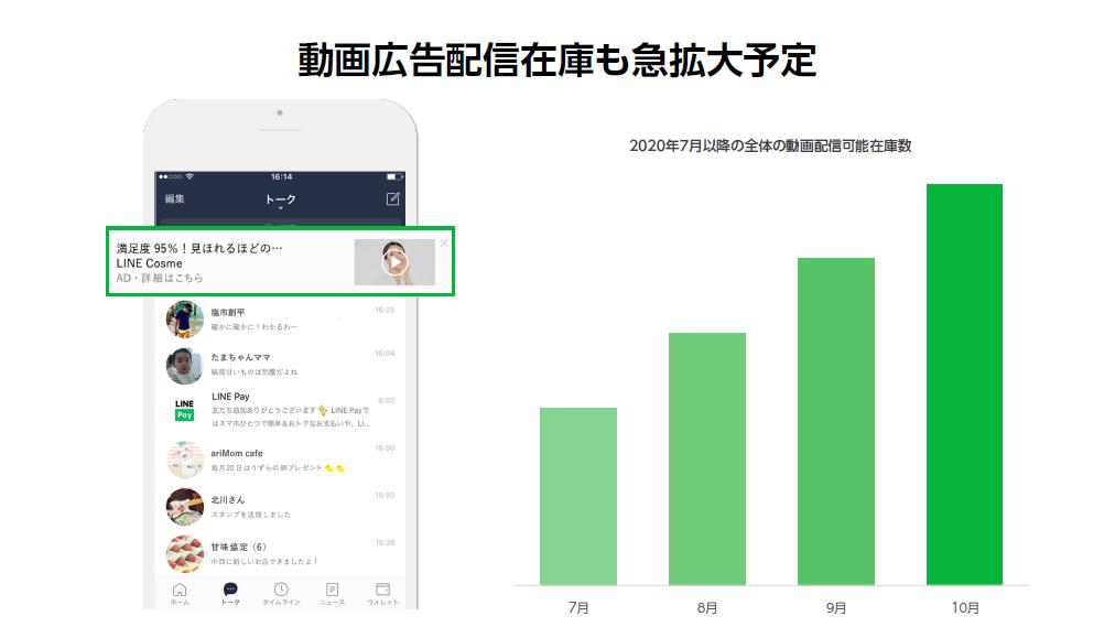 LINE広告 動画プラットフォーム化