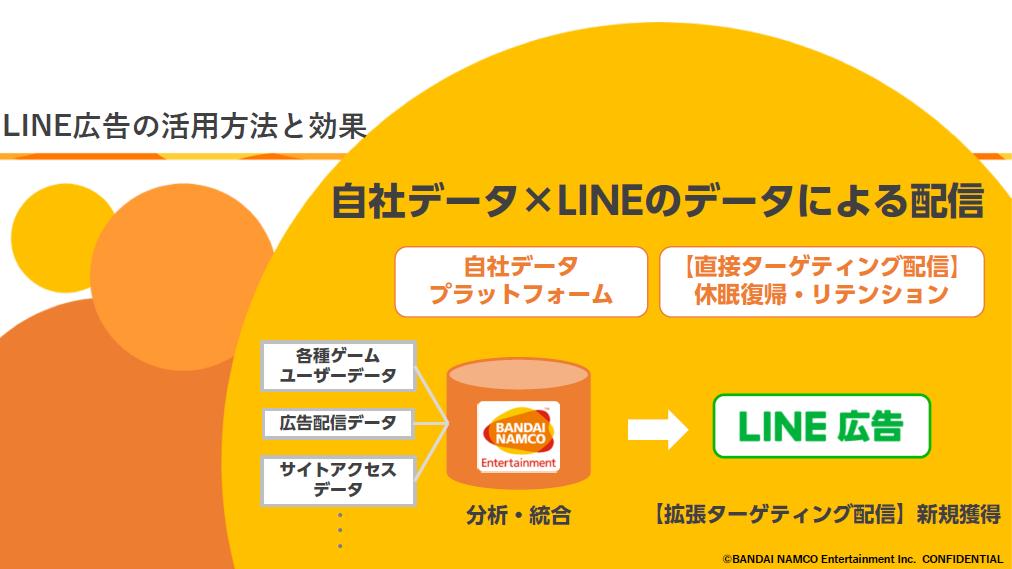 LINE広告の活用方法と効果