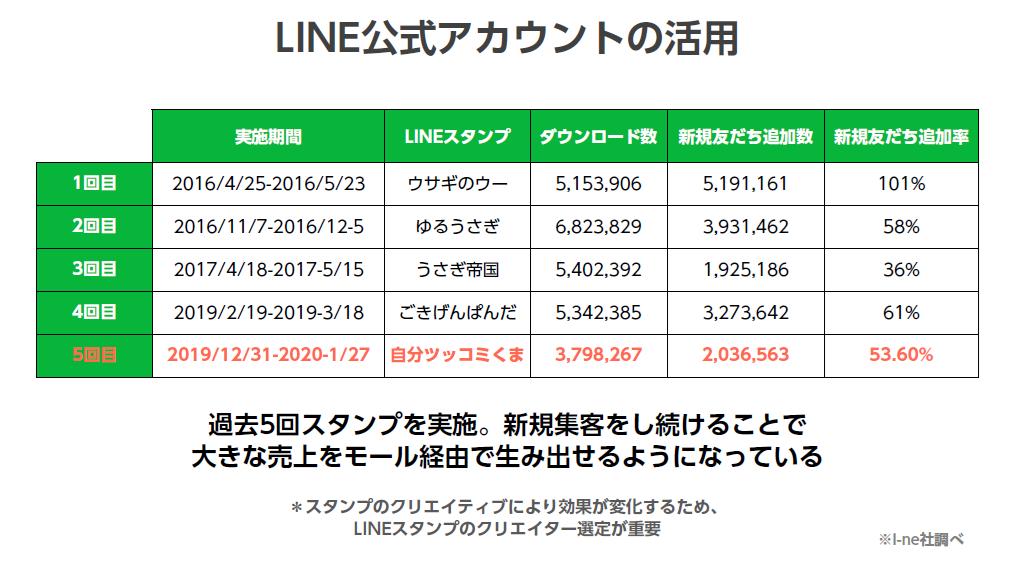 LINE公式アカウントの活用 データ