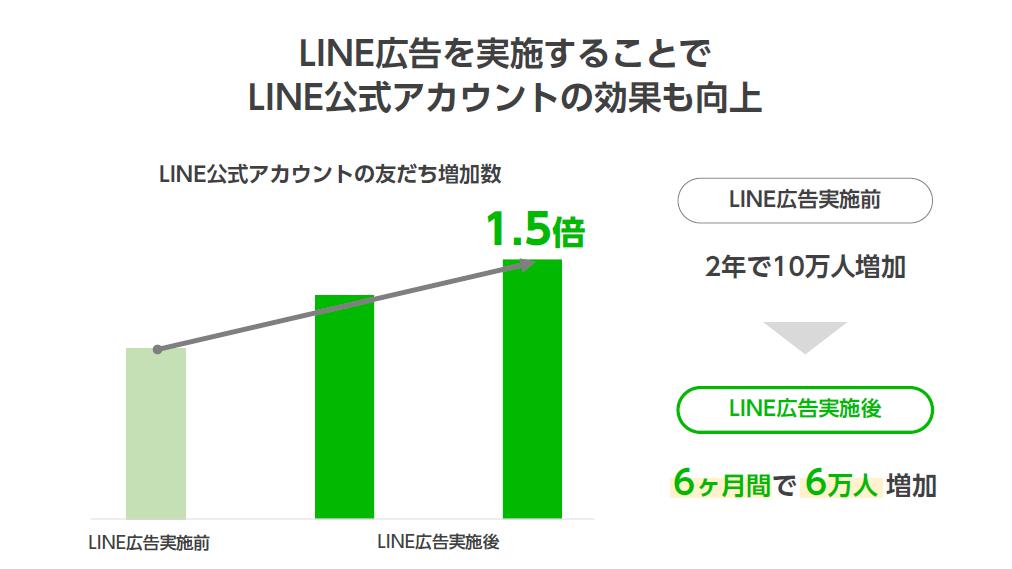 LINE公式アカウント増加