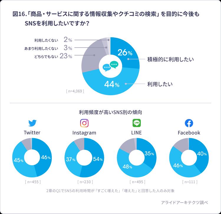 口コミ検索 SNS利用