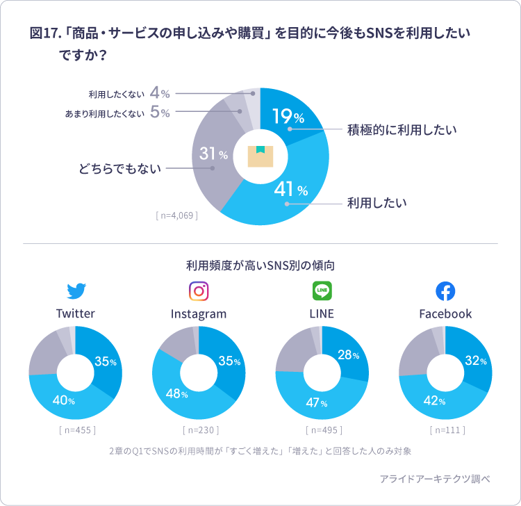 口コミ検索 SNS媒体
