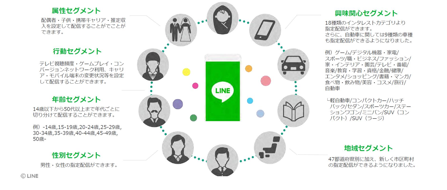LINEデモグラフィックデータ配信