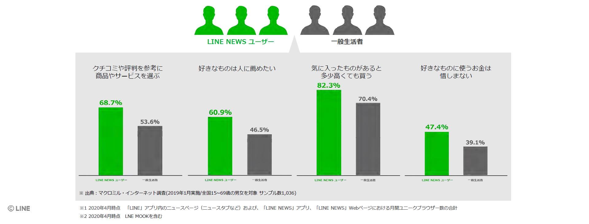 LINE NEWSのユーザー
