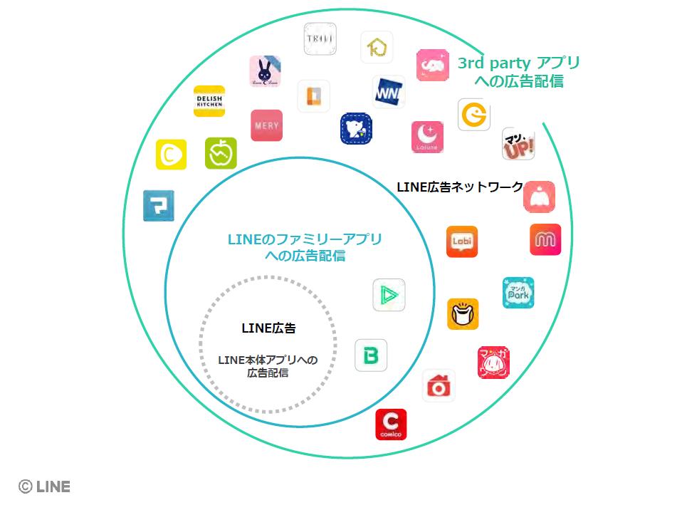 LINE広告ネットワークのイメージ