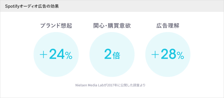 Nielsen Media Lab 調査結果
