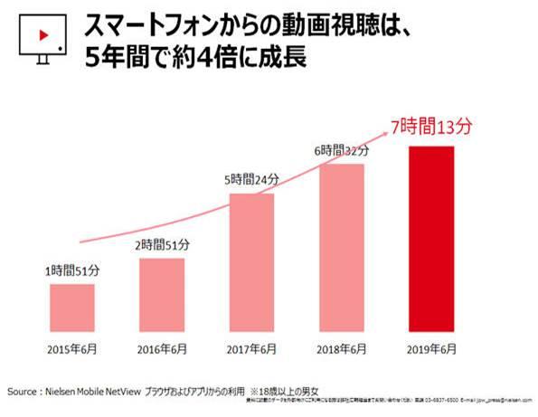 スマートフォン 動画視聴 成長率