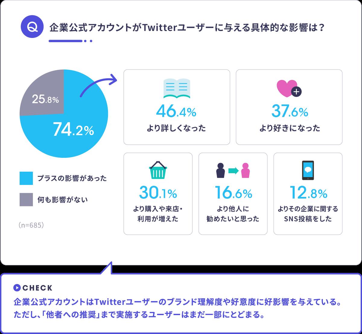 kigyou公式アカウントがTwitterユーザーに与える影響 グラフ