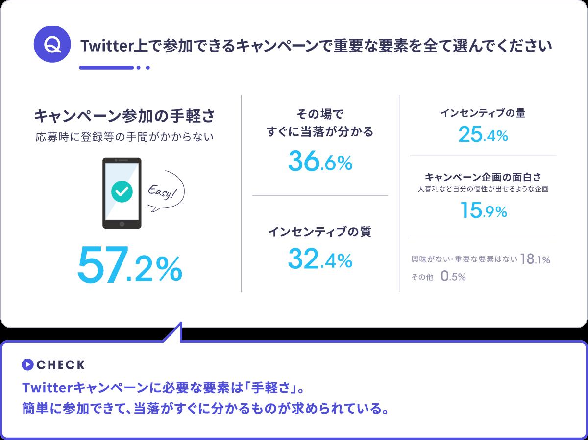 Twitter上で参加できるキャンペーンで重要な要素を選ぶ アンケート