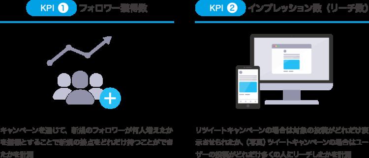 Twitterマーケティング KPI設定