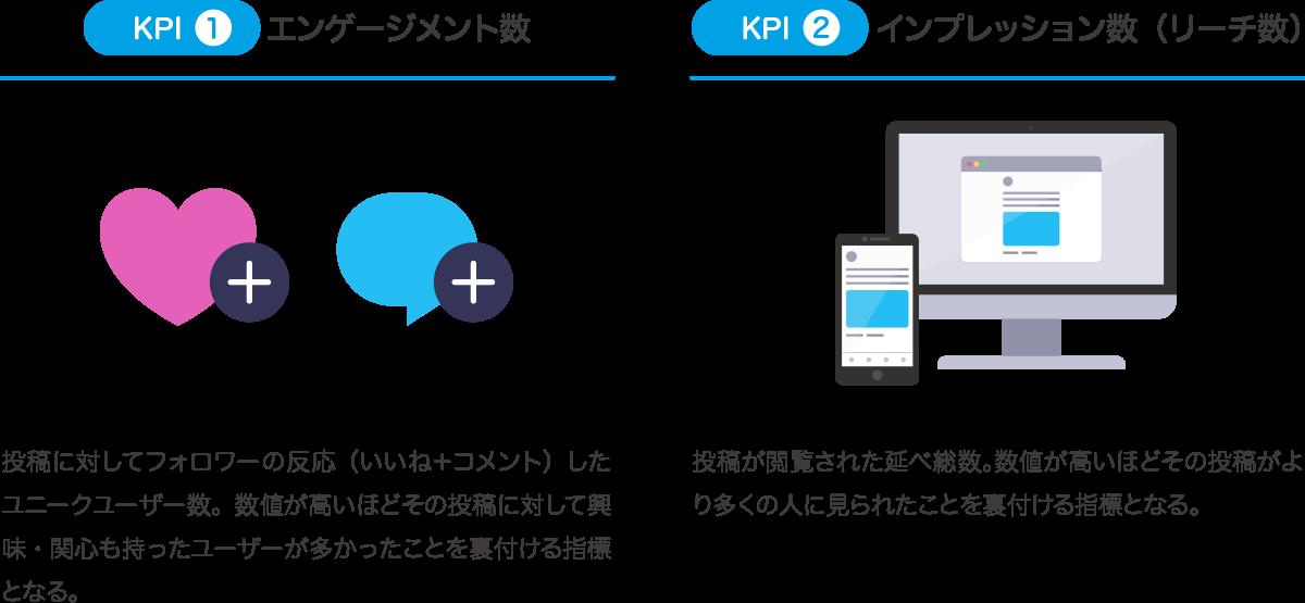 Twitterアカウント運用 KPI設定