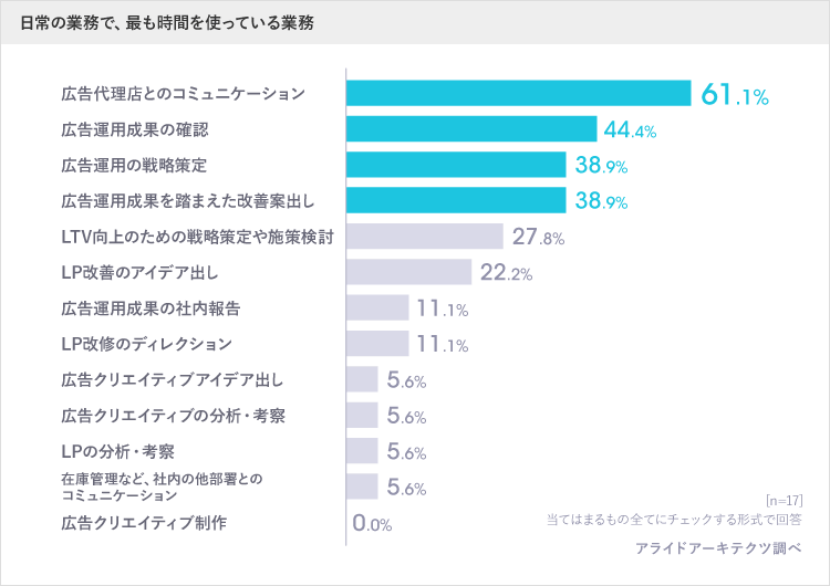 時間を投資する業務 アンケート回答グラフ
