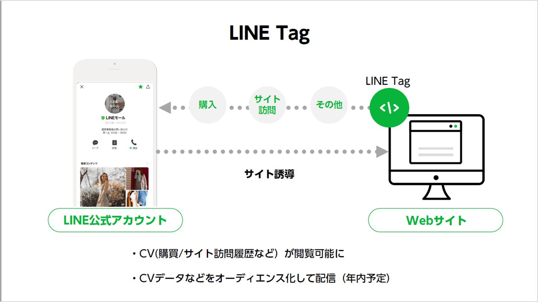 LINETag 機能解説イラスト