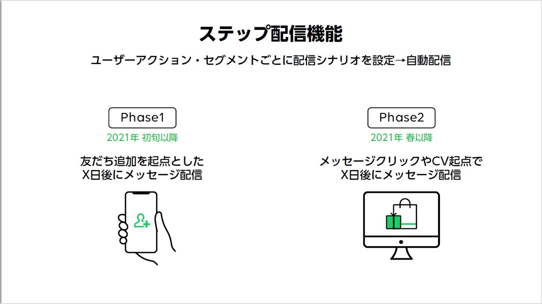 LINE ステップ配信機能 解説イラスト