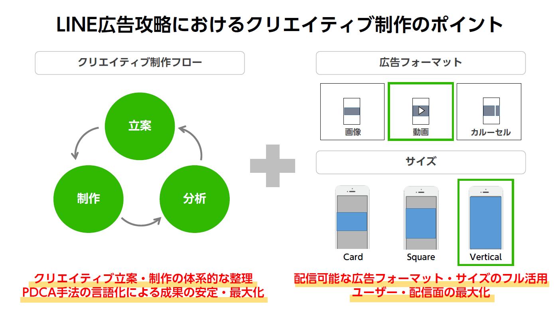 LINE広告戦略におけるクリエイティブ制作のポイント