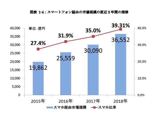 スマートフォン経由の市場規模の直近3年間の推移 グラフ