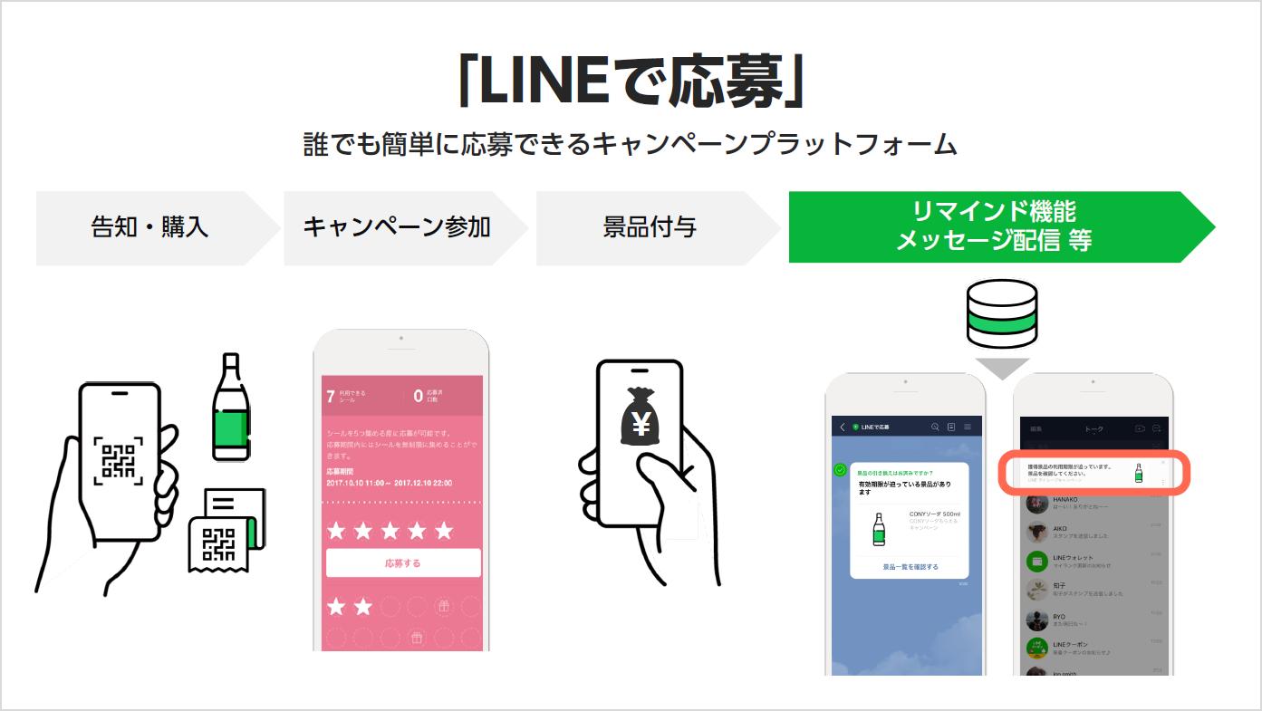 LINEで応募  フロー