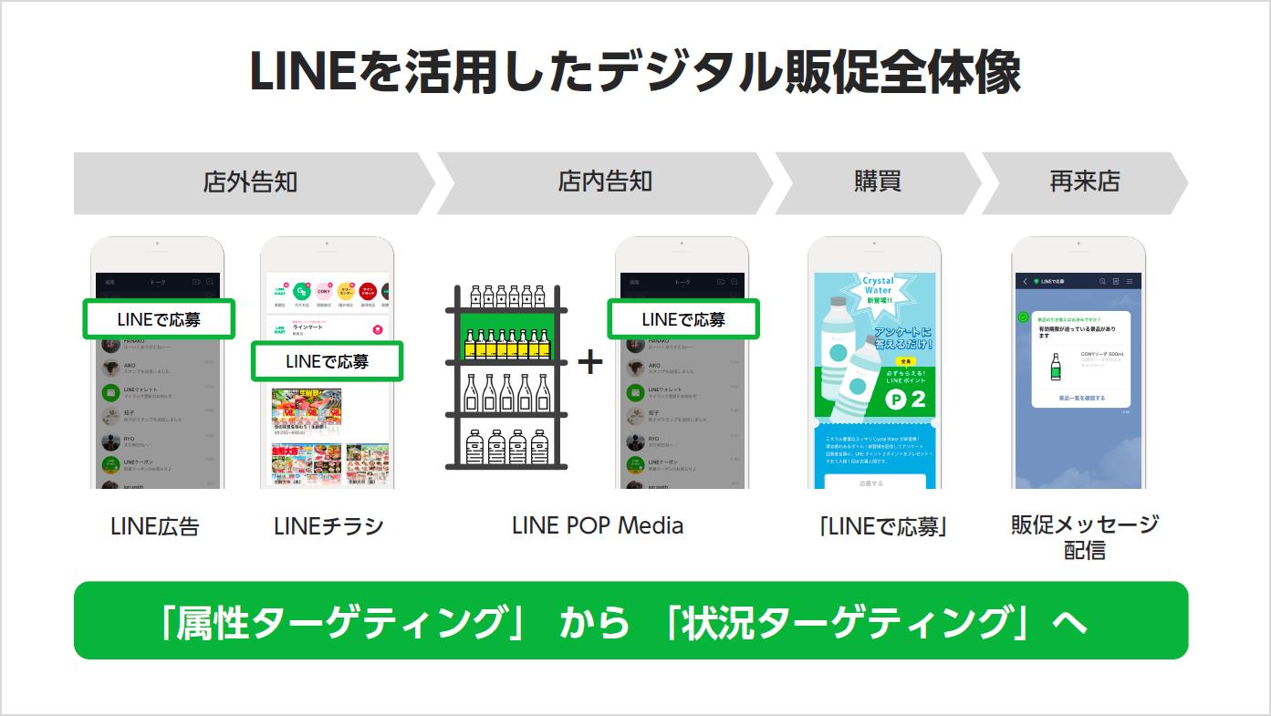 LINE活用したデザイン販促全体像