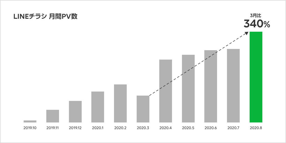 LINEチラシ 月間PV数 グラフ